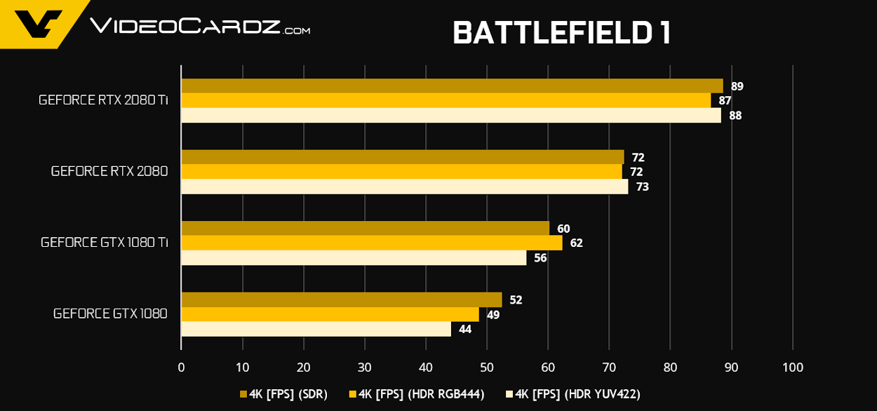 GeForce RTX 2080 Ti RTX 2080 Battlefield 1 1