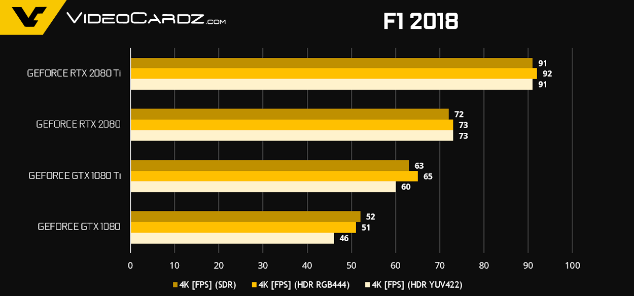 GeForce RTX 2080 Ti RTX 2080 F1 2018