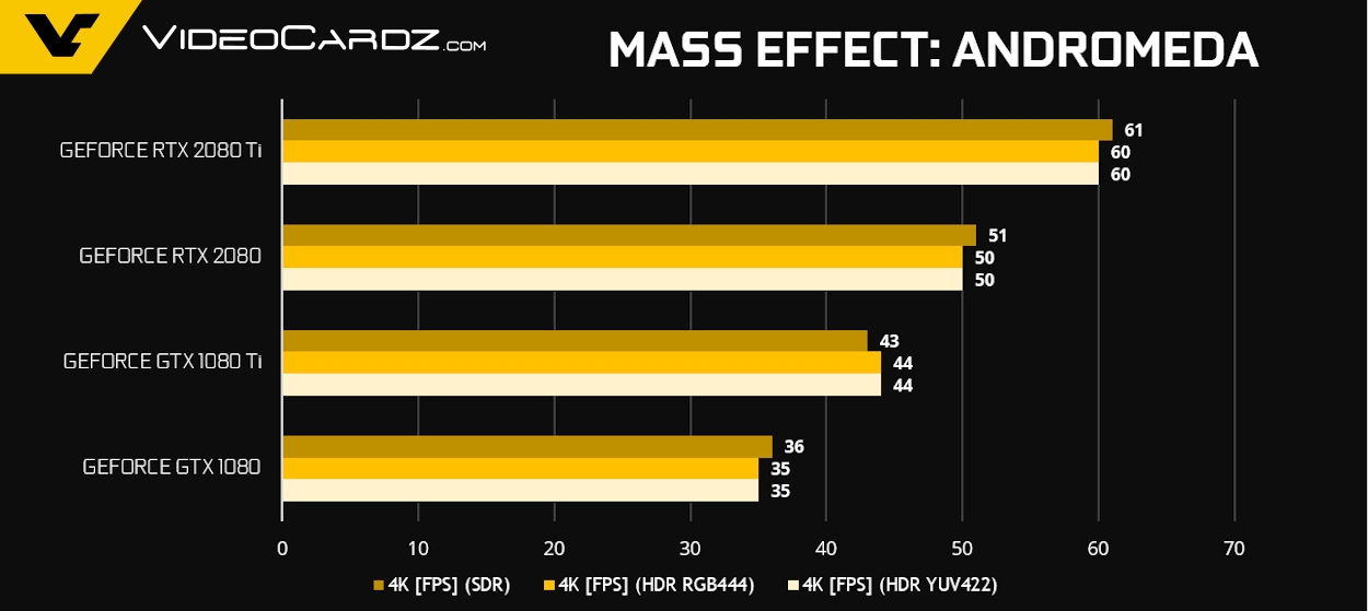 GeForce RTX 2080 Ti RTX 2080 Mass Effect Andromeda