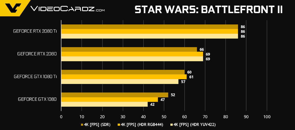 GeForce RTX 2080 Ti RTX 2080 StarWarsBF2