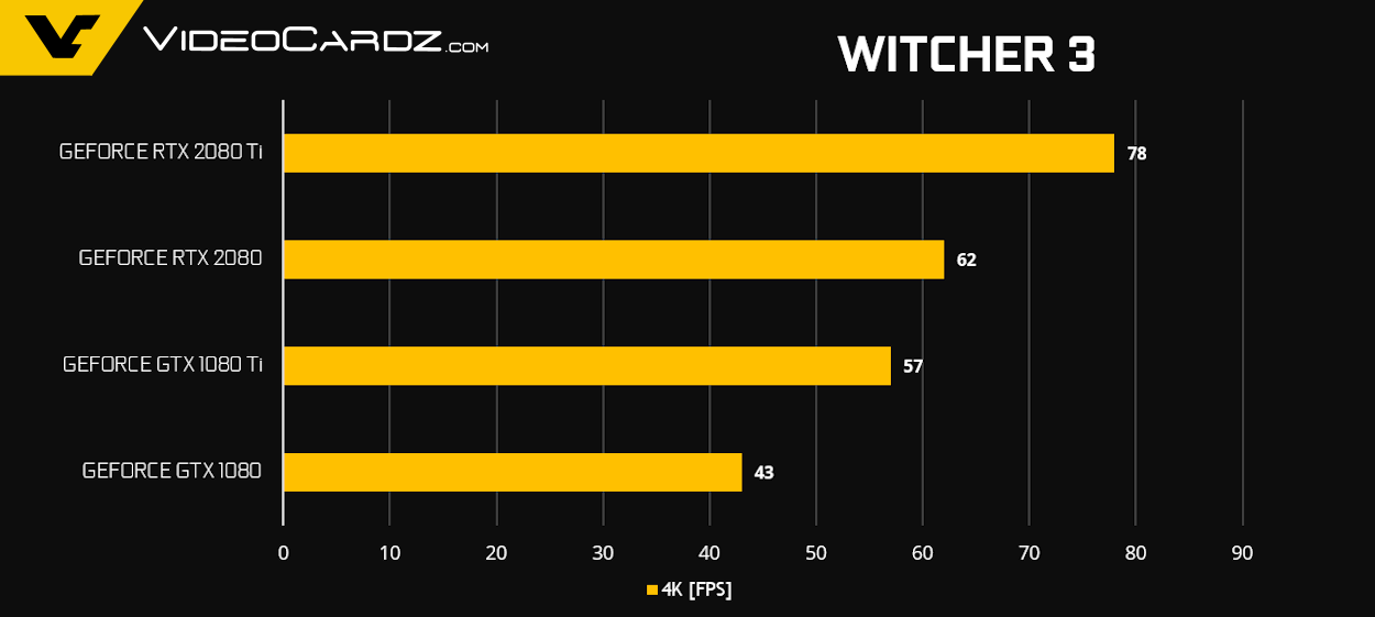 GeForce RTX 2080 Ti RTX 2080 Witcher 3