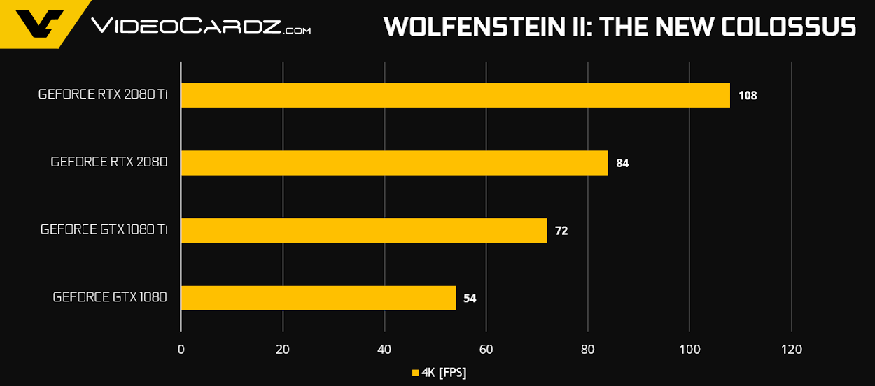 GeForce RTX 2080 Ti RTX 2080 Wolf2