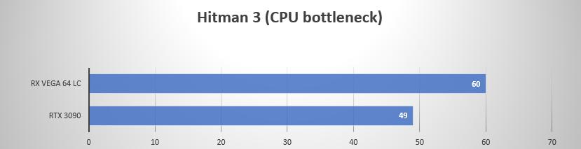 https://gamegpu.com/images/Radeoforce/3090_vs_vega_cpu_test/%D0%A5%D0%B8%D1%82%D0%BC%D0%B0%D0%BD_3.png