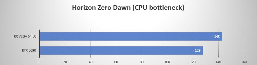 https://gamegpu.com/images/Radeoforce/3090_vs_vega_cpu_test/%D1%85%D0%BE%D1%80%D0%B0%D0%B9%D0%B7%D0%BE%D0%BD.png
