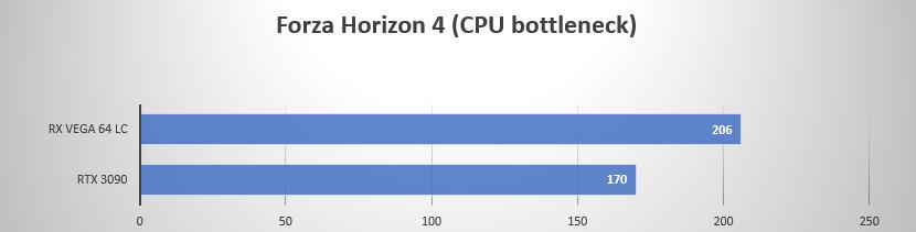 https://gamegpu.com/images/Radeoforce/3090_vs_vega_cpu_test/Forza.png