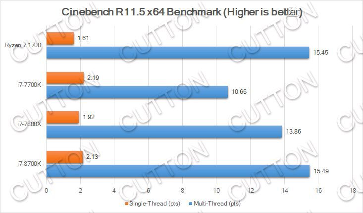 Intel Core i7 8700K Cinebench R11.5