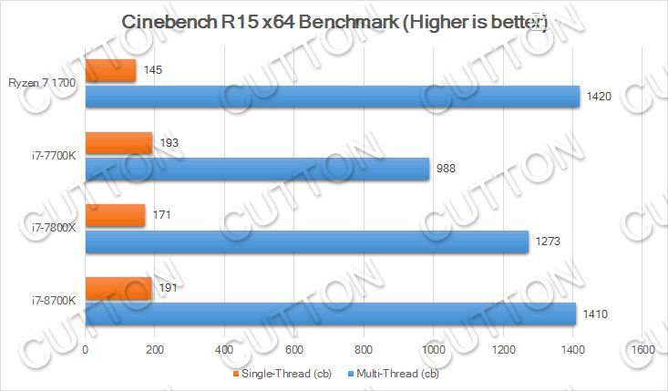 Intel Core i7 8700K Cinebench R15