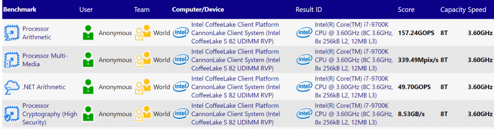 Intel Core i7 9700K SiSoft