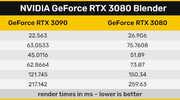 NVIDIA GeForce RTX 3090 блистает в тестах Blender...