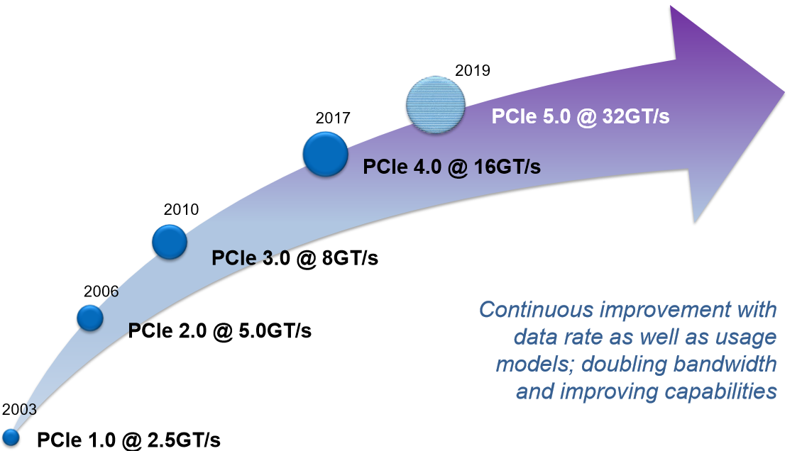 PCI Express 4 1