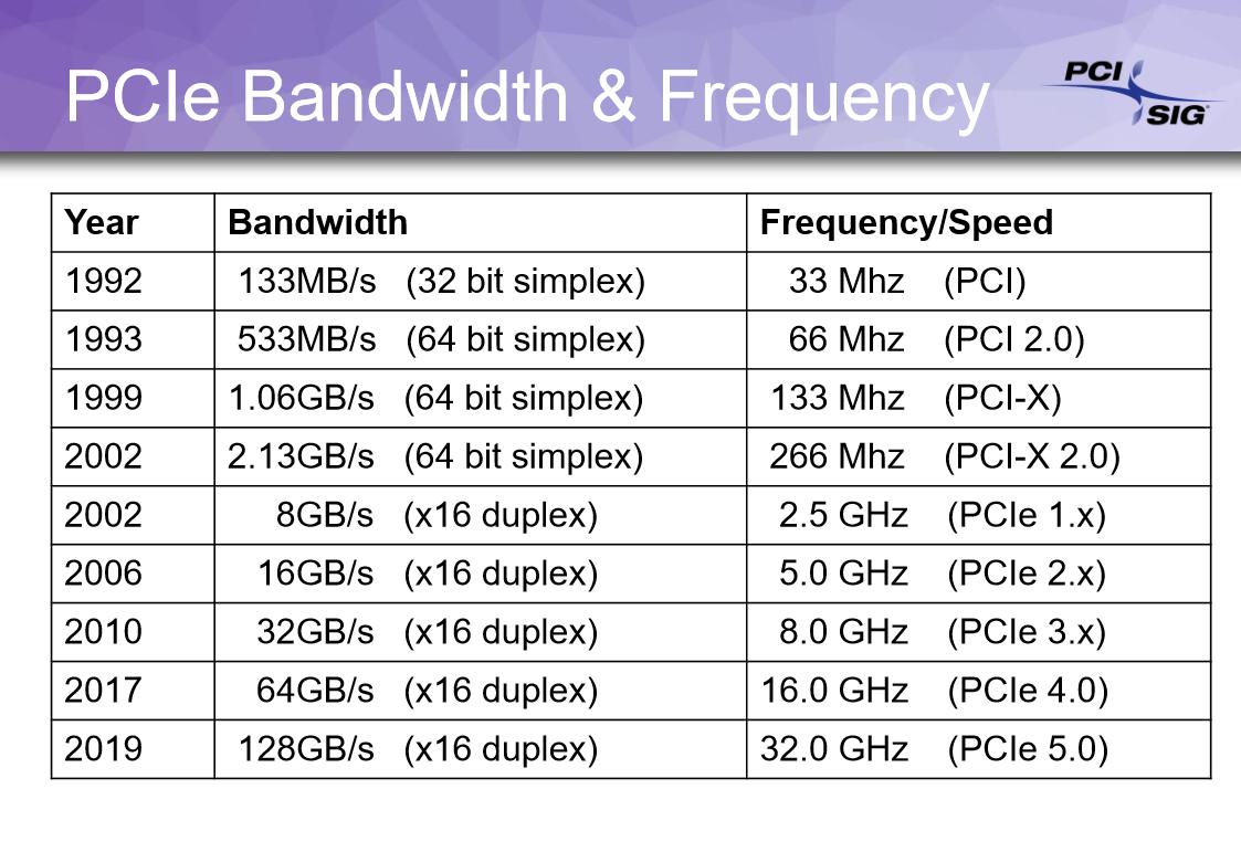 PCI Express 4 3