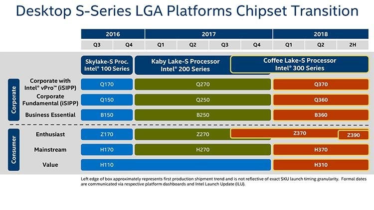 Intel 300 Series 8th Gen Chipset Roadmap For Coffee Lake CPUs Z370 Z390 H370 H310 B360 Q360 Q370