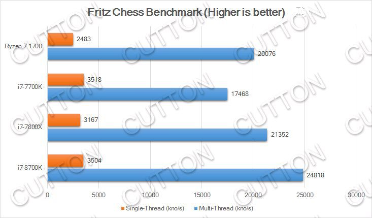 Intel Core i7 8700K Fritz Chess