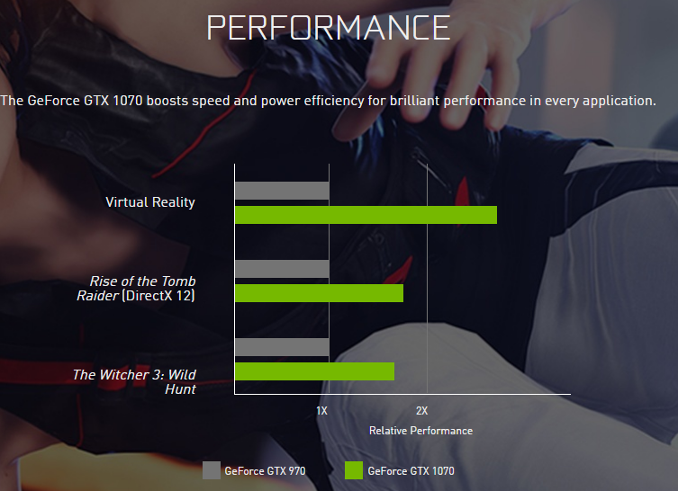 NVIDIA GEForce GTX 1070 Performance