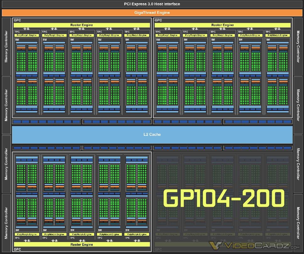 NVIDIA GP104 200 GPU