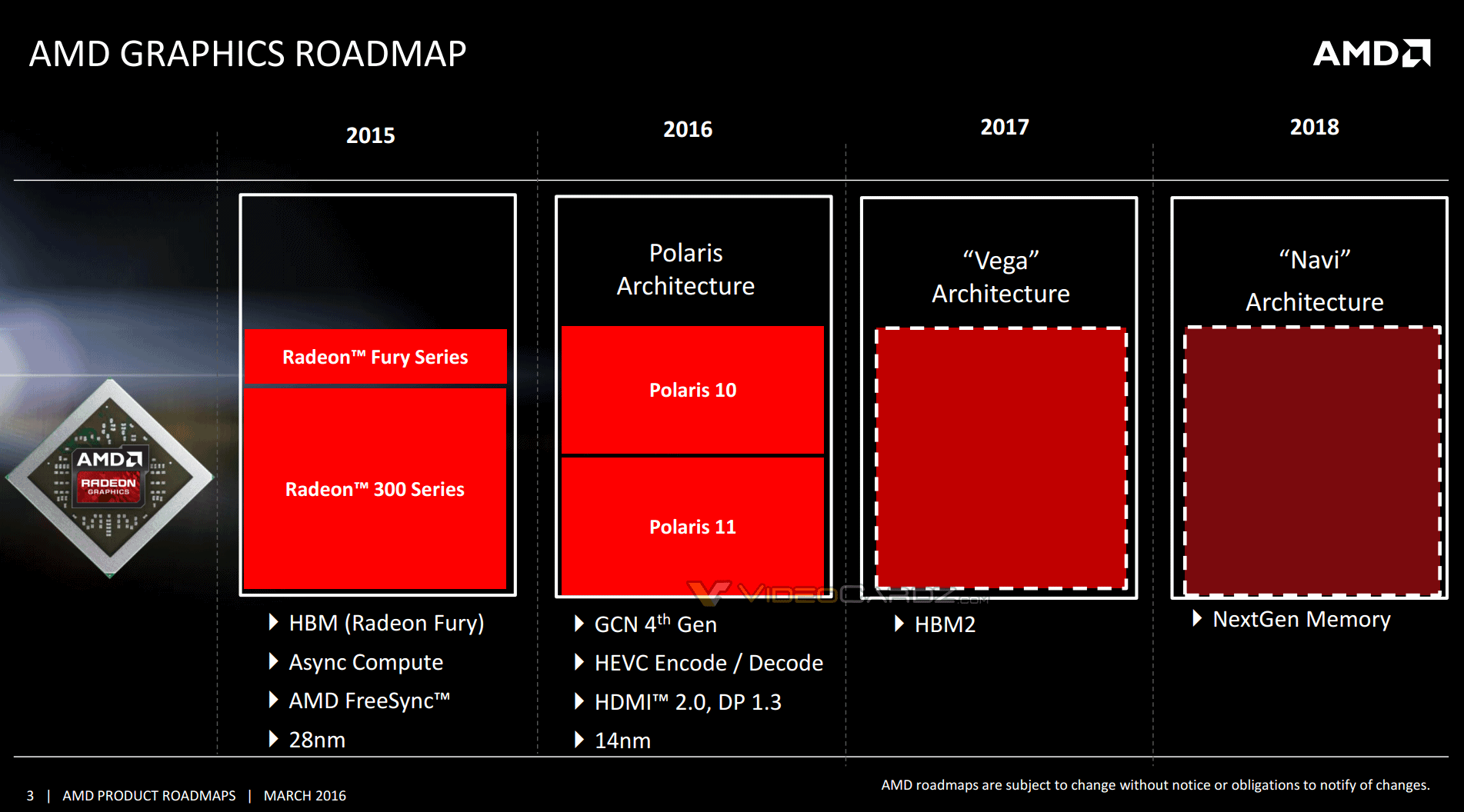 AMD Radeon 2016 2017 Polaris Vega Navi Roadmap