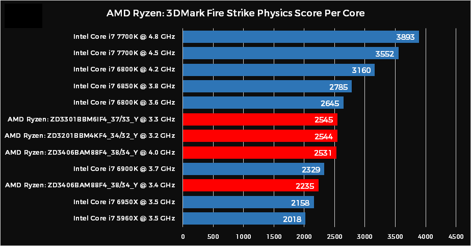 AMD Ryzen CPU 3DMark Physics Per Core