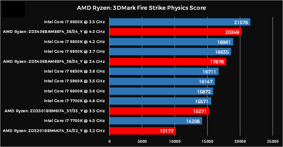 AMD Ryzen CPU 3DMark Physics