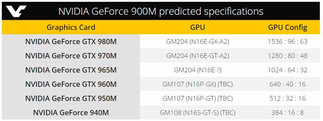 Сведения о GeForce GTX 960M, GTX 950M и 940M