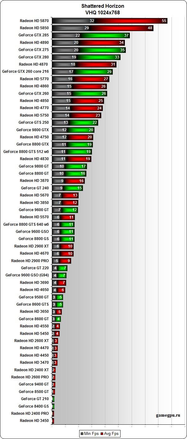 Download Radeon Catalyst Driver  Download Radeon Crimson