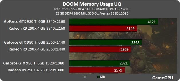 DOOM GPU & CPU Benchmarks