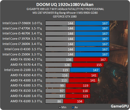 http://gamegpu.com/images/stories/Test_GPU/Action/DOOM/test/vulkan/doom_proz_v.jpg