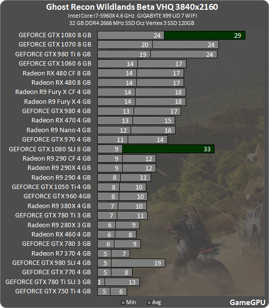 http://gamegpu.com/images/stories/Test_GPU/Action/Ghost_Recon_Wildlands_Beta_/test/cr_3840.png