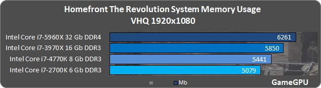 Homefront: The Revolution benchmark