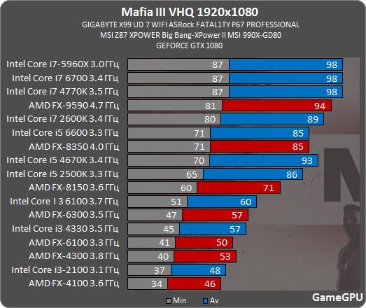 http://gamegpu.com/images/stories/Test_GPU/Action/Mafia_III_/m3_proz.png
