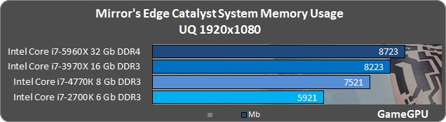 Mirror's Edge Catalyst GPU & CPU Benchmarks