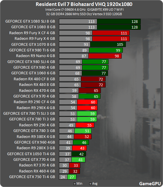 Resident Evil 7 Demo Benchmarks Gamegpu Amd