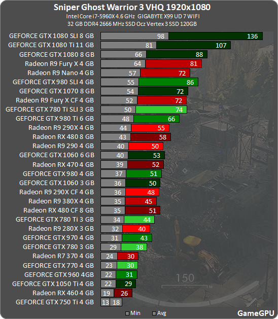 R7 250X (aka HD 7770) vs  KFA2 GT 1030    which do you think will be