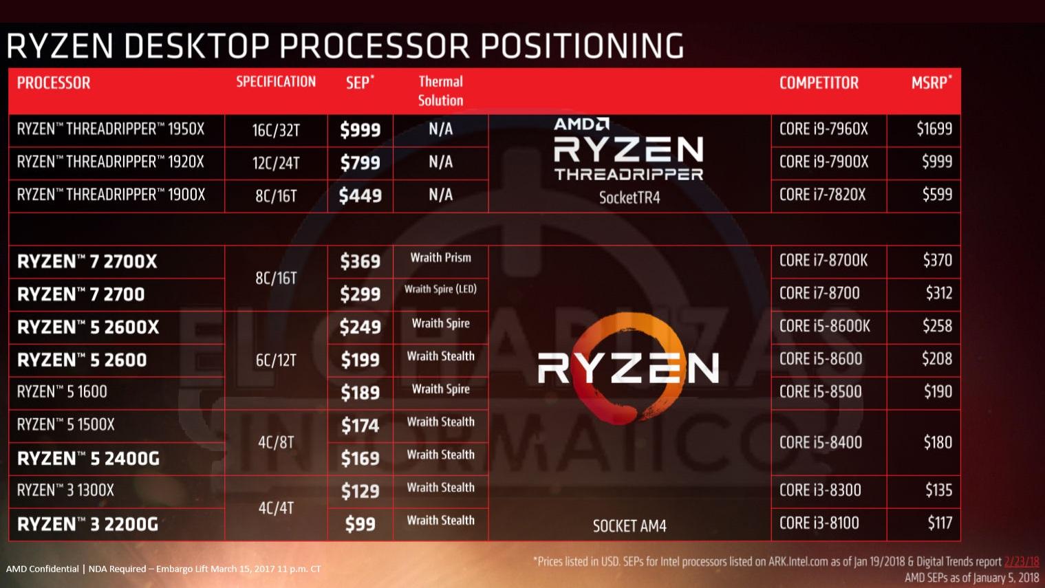 AMD Ryzen 2000 Precios