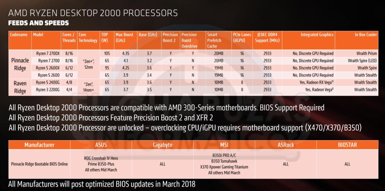 AMD Ryzen 2000 modelos