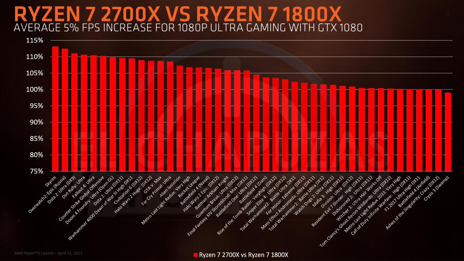 Ryzen 7 2700x vs Ryzen 7 1800X
