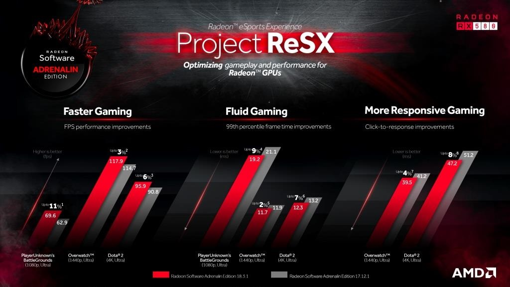 Project ReSX