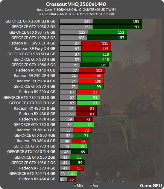 Crossout тест GPU - MMORPG / Онлайн-игры - Тест GPU - 웹