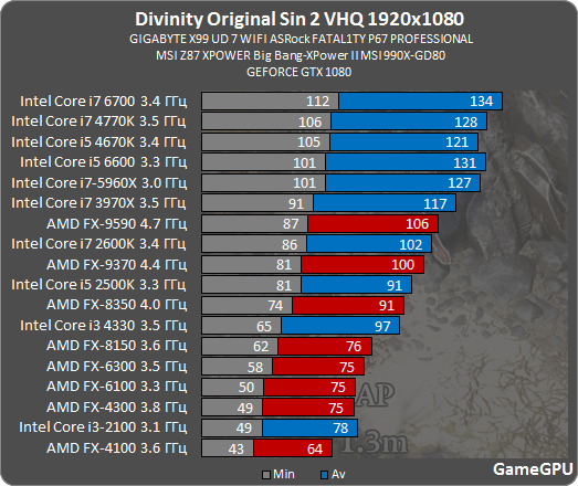 http://gamegpu.com/images/stories/Test_GPU/RPG/Divinity_Original_Sin_2/dv2_proz.png