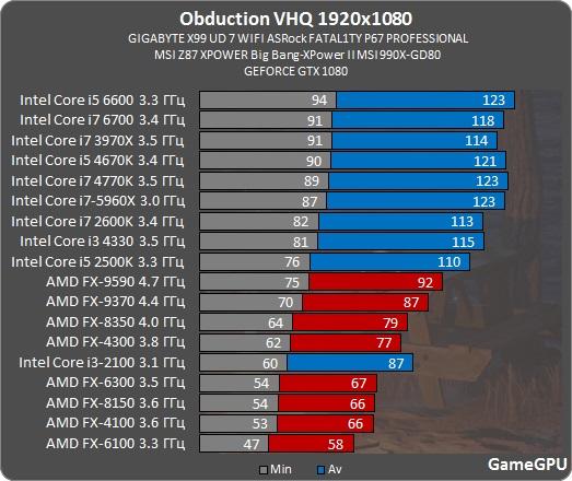 http://gamegpu.com/images/stories/Test_GPU/RPG/Obduction/o_proz.jpg