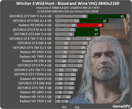 The Witcher 3: Blood and Wine GPU & CPU Benchmarks