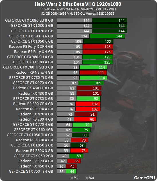 halo wars 2 pc system requirements