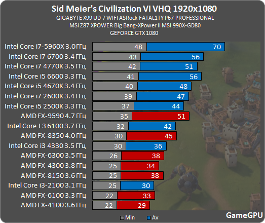 http://gamegpu.com/images/stories/Test_GPU/strategy/Sid_Meiers_Civilization_VI/s6_proz.png
