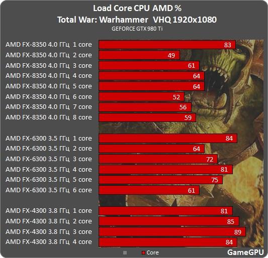 Total War: WARHAMMER GPU & CPU Benchmarks