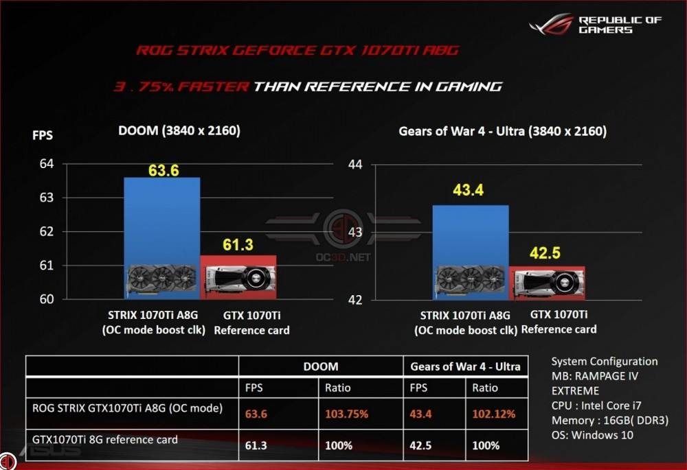 ASUS GTX 1070 Ti STRIX ADVANCED 2